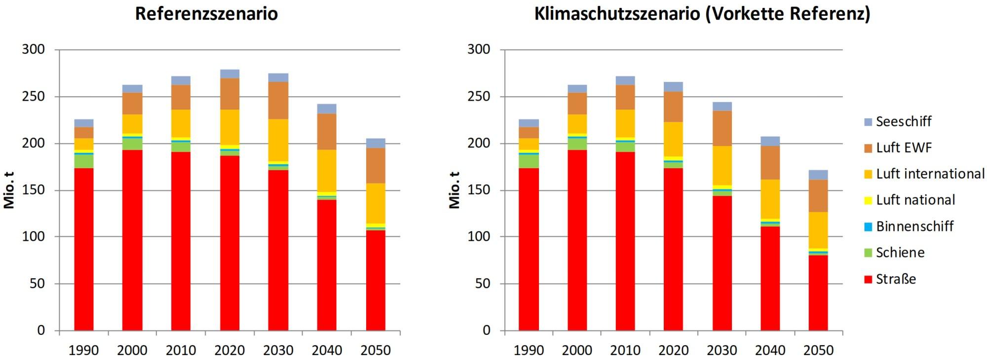 WtW-Emissionen Verkehr Klimaschutz Maßnahmen 2050