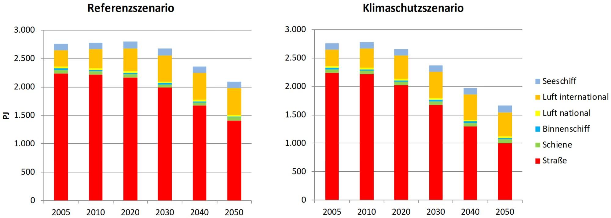 Gesamtverkehr Endenergieverbauch Entwicklung 2050 Klimaschutz im Verkehr