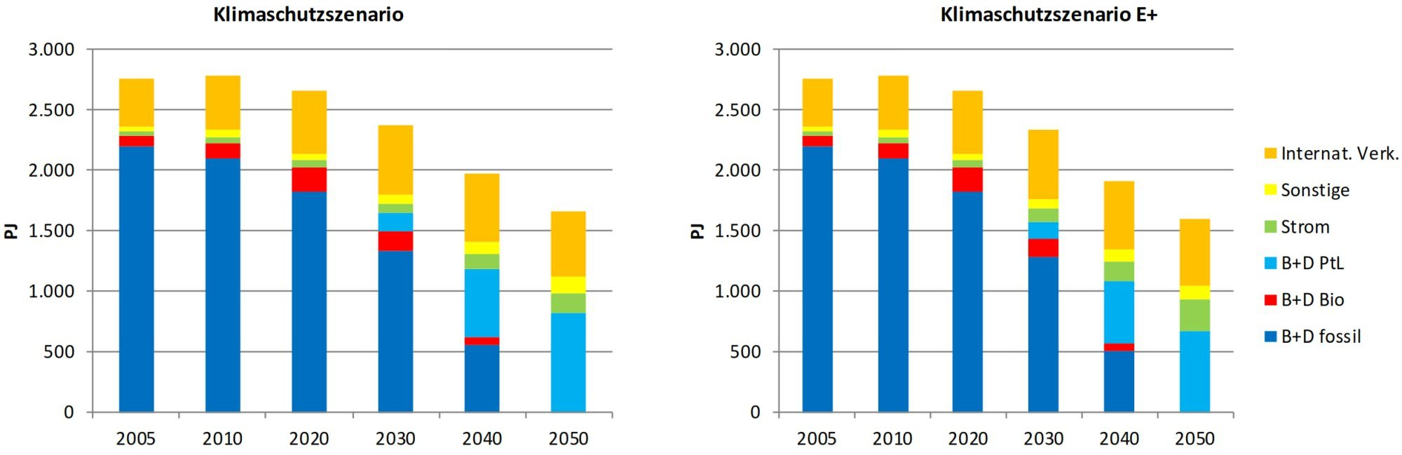Endenergieverbrauch Gesamtverkehr Klimaschutz bis 2050
