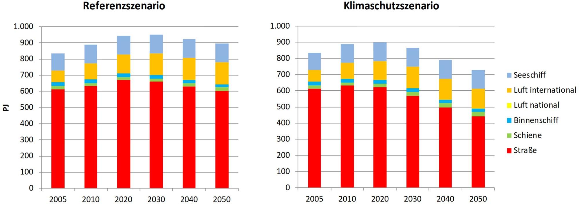 Güterverkehr Klimaschutz Endenergieverbrauch 2050