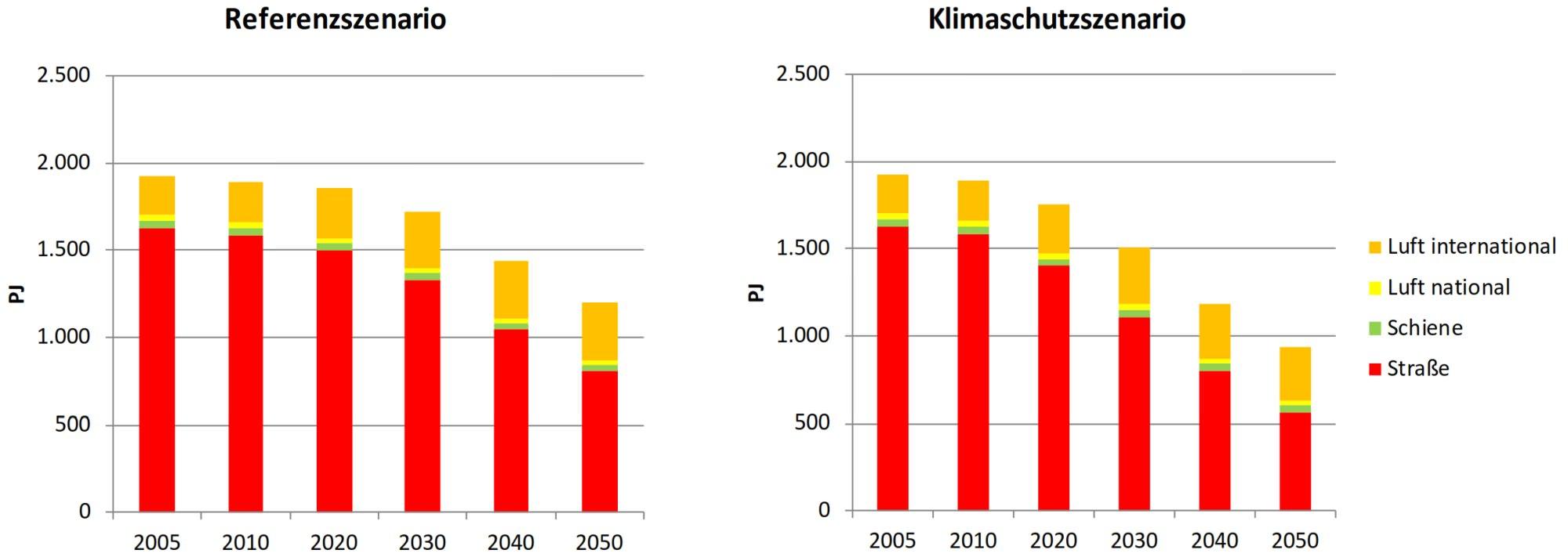 Endenergieverbrauch Personenverkehr 2050 Klimaschutz