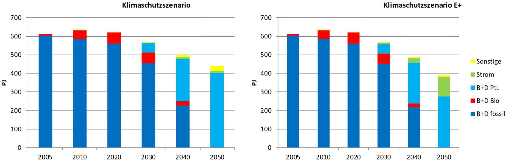 Endenergiebedarf Straßengüterverkehr Oberleitungs-Lkw Klimaschutz Verkehr 2050