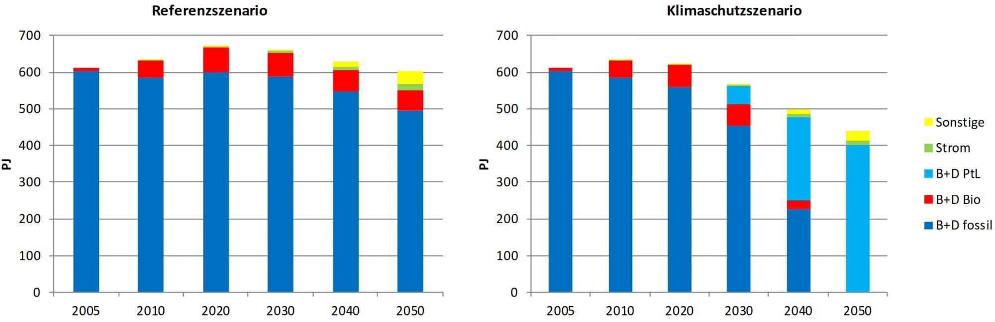 Endenergieverbrauch Straßengüterverkehr 2050 Kraftstoffherkunft Energieträger 2050 Klimaschutz