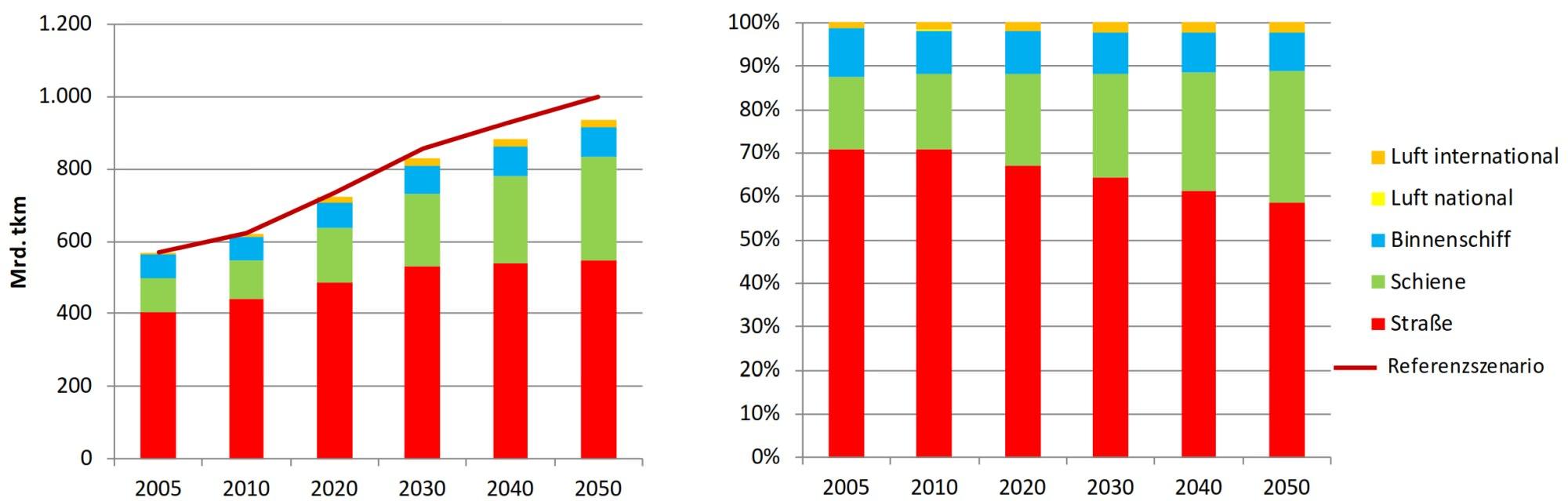 Klimaschutz Güterverkehr Entwicklung 2050 Verkehrsleistung Modal Split