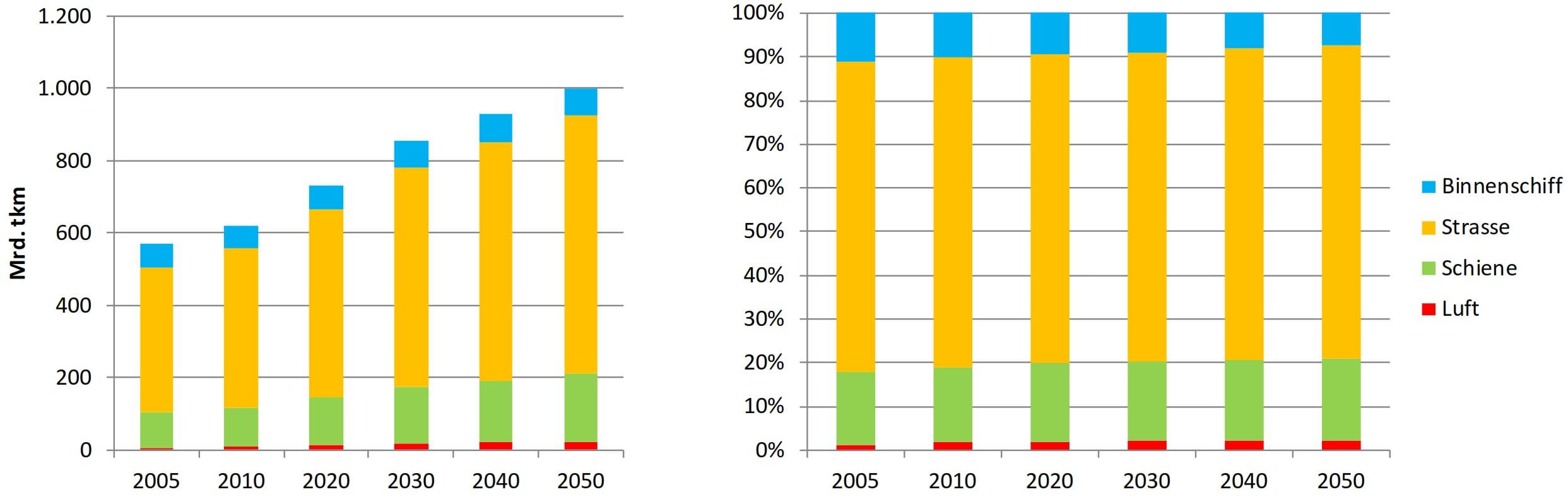 Güterverkehr Entwicklung Wachstum 2030 2050 2005 Klimaschutz Modal Split