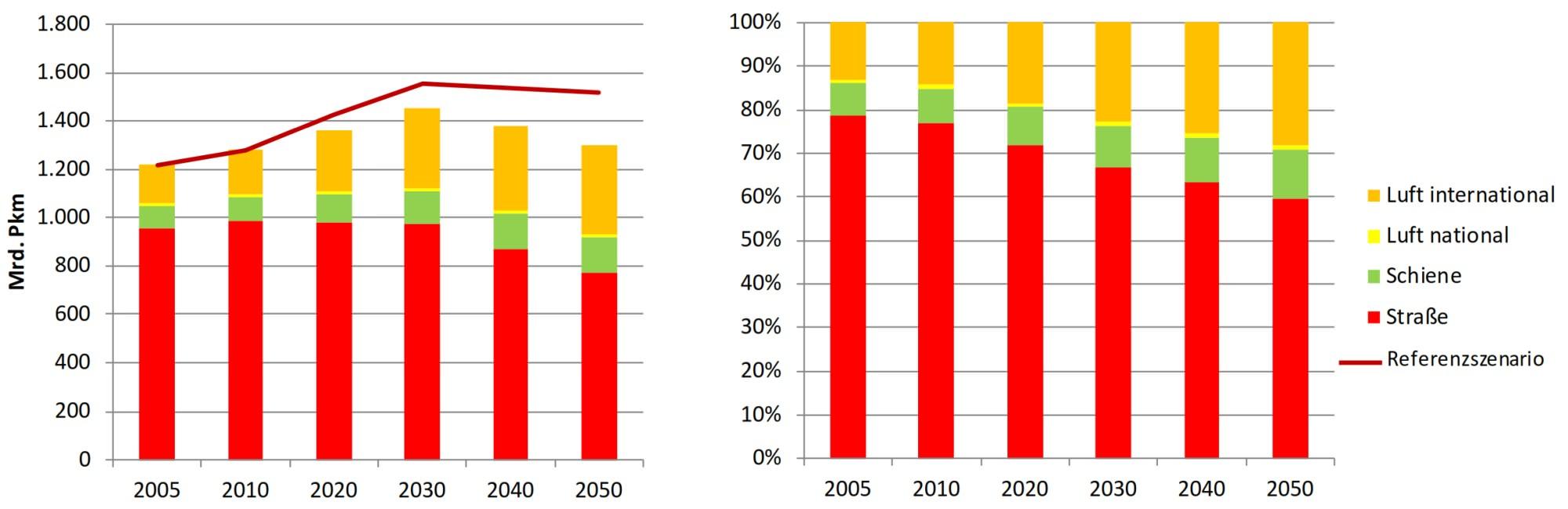 Entwicklung Personenverkehr Klimaschutz Modal Split Veränderung