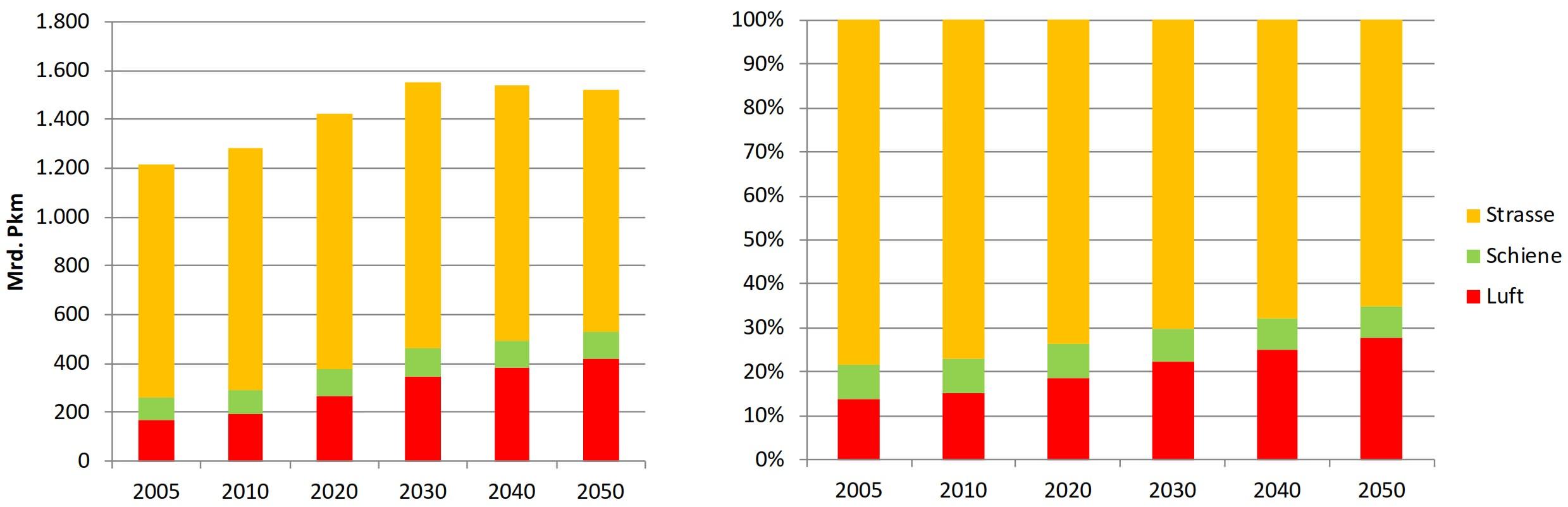 Entwicklung Personenverkehrsaufkommen und Modal Split 2005 bis 2050 Verkehr