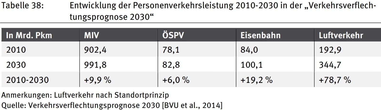Wachstum Personenverkehrsleitung 2010 - 2030 Deutschland