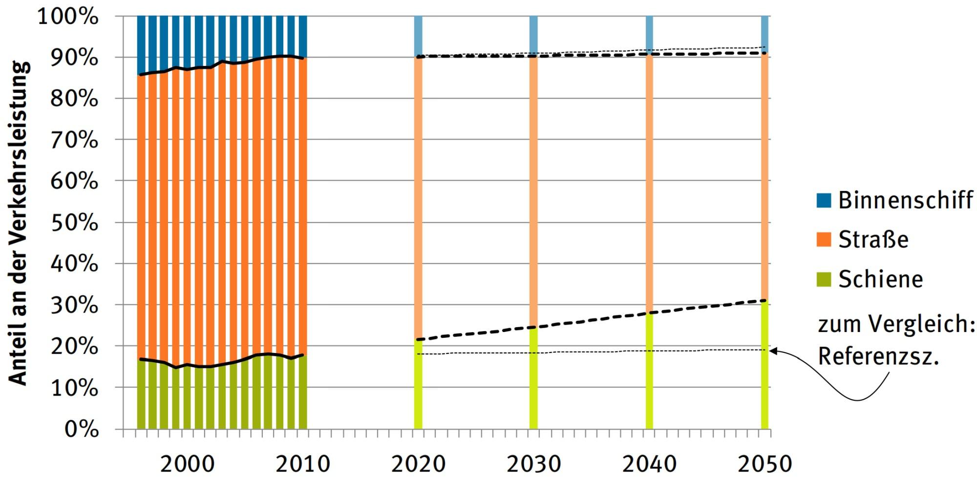 Verkehrsleistung Güterverkehr Modal Split 2050 Klimaschutz