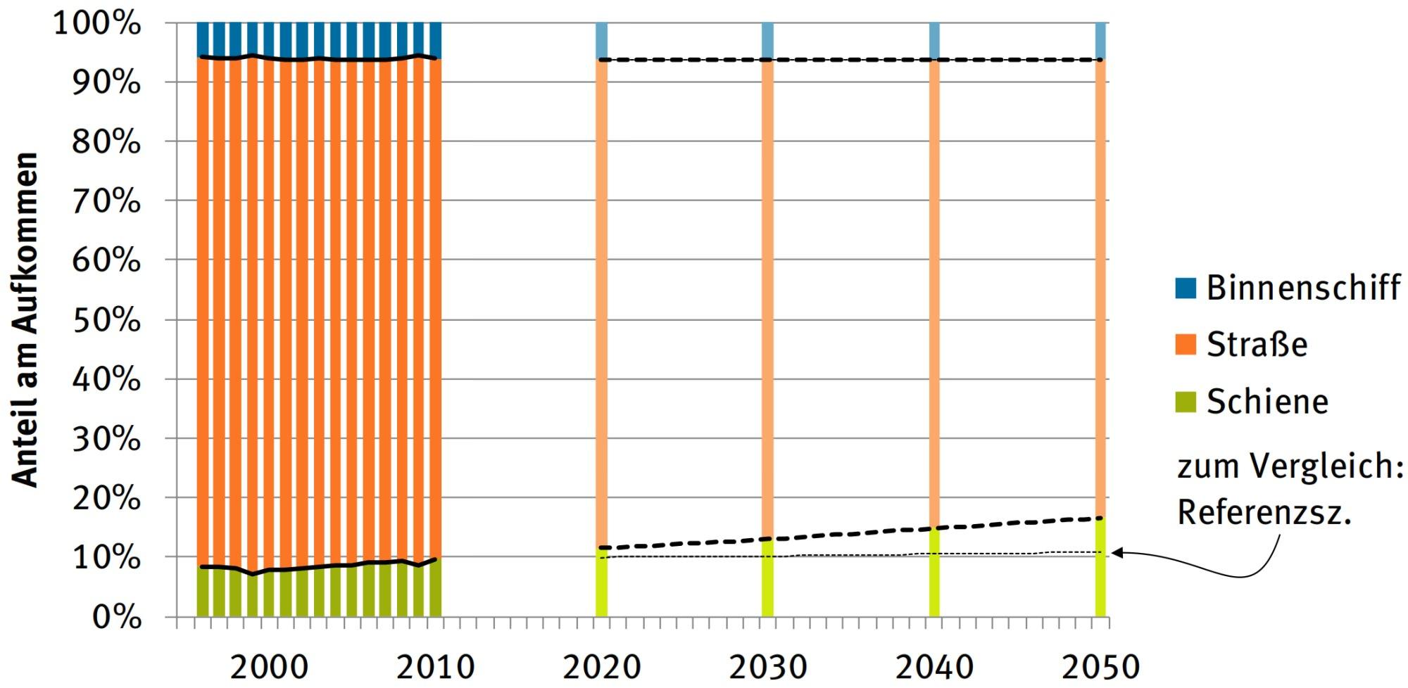 Modal Split Güterverkehr Klimaschutz Lkw Schienengüterverkehr