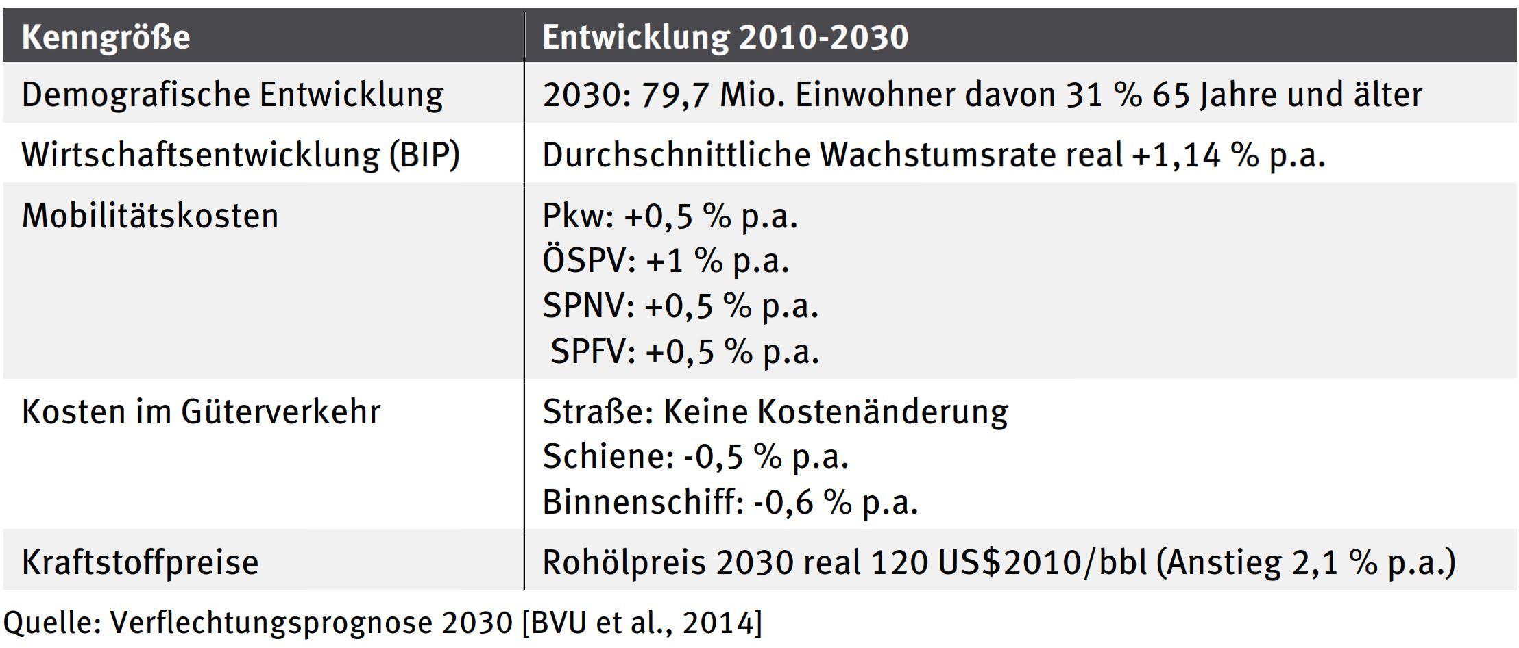 BVWP Verflechtungsprognose 2030 Annahme